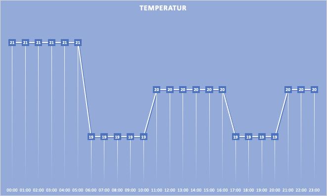 Termostater